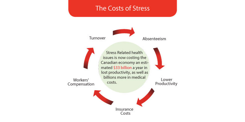 Workplace Stress costs too high