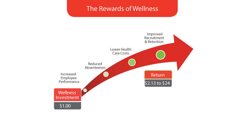 Workplace Wellness Program Rewards